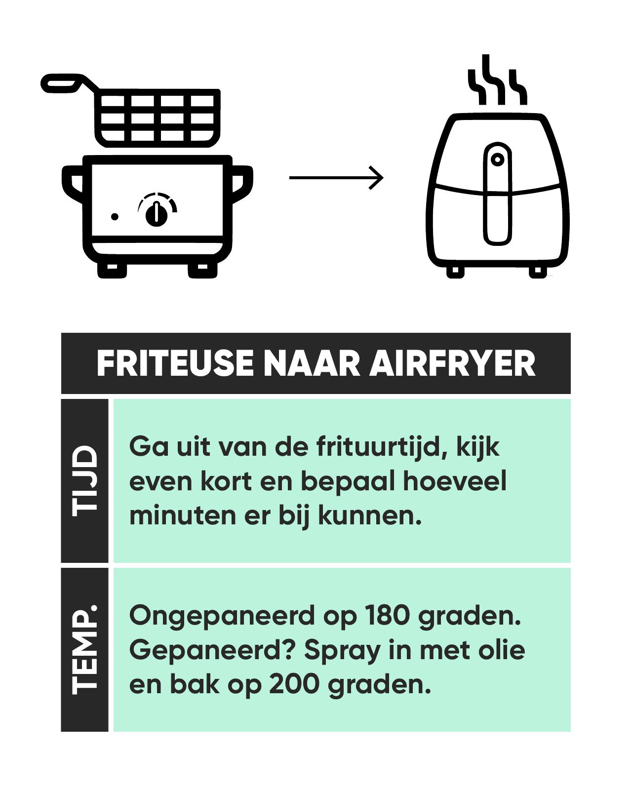 Friteuse naar Airfryer omrekenen Sterkindekeuken