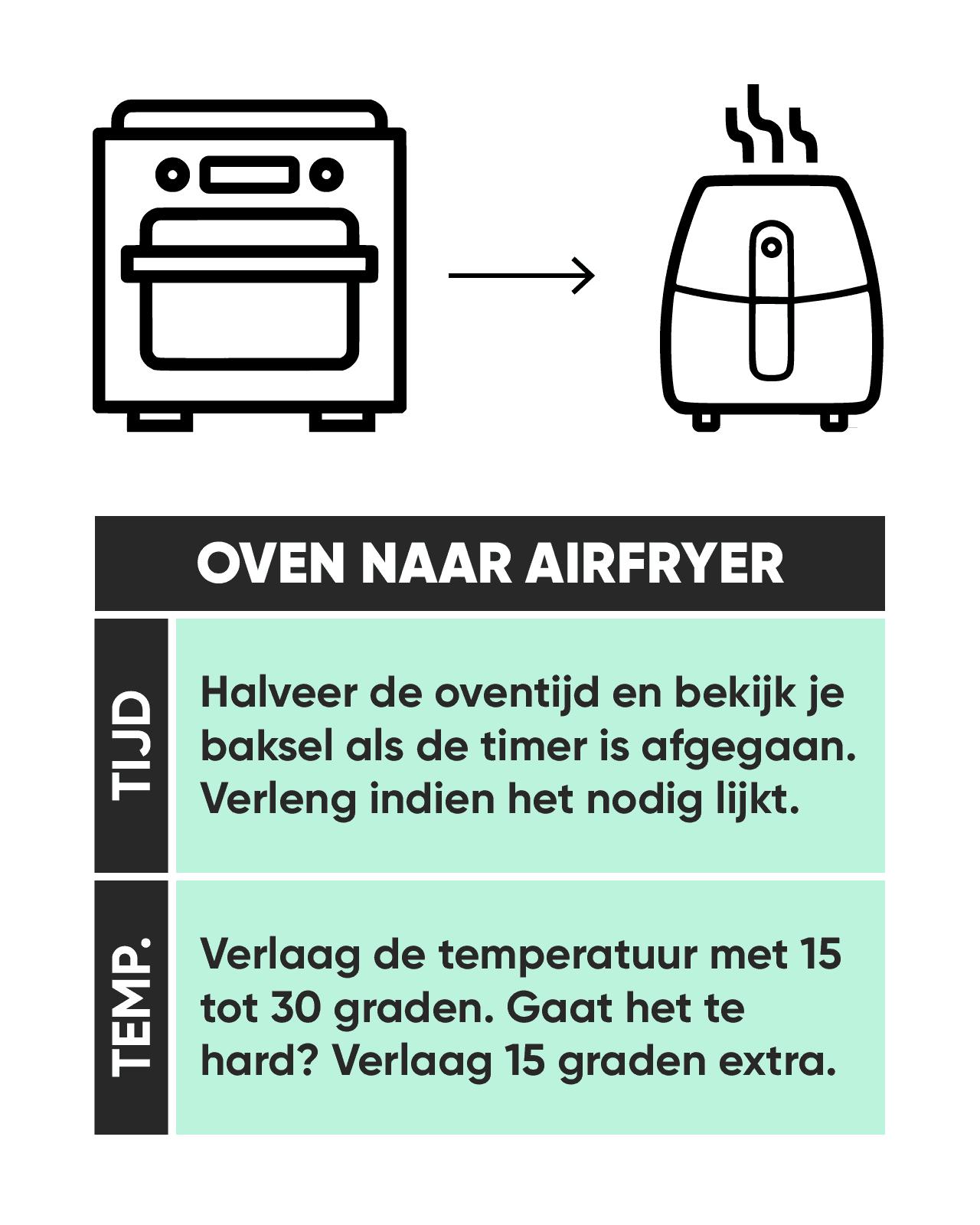 Oven naar Airfryer omrekenen Sterkindekeuken
